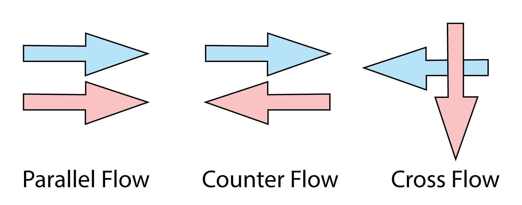 Parallel, Counter and Cross Flow