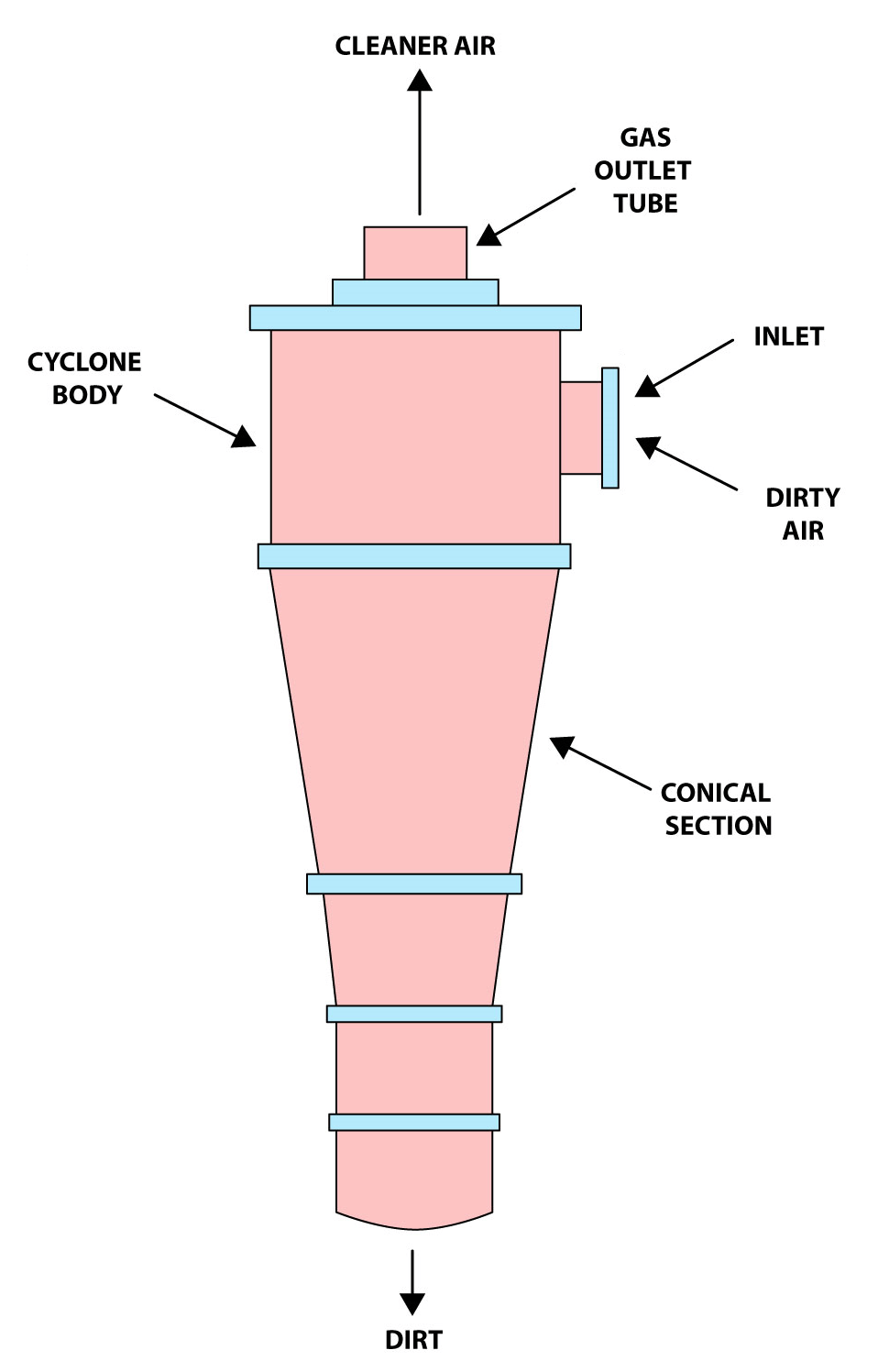 Cyclone Separator With Labels