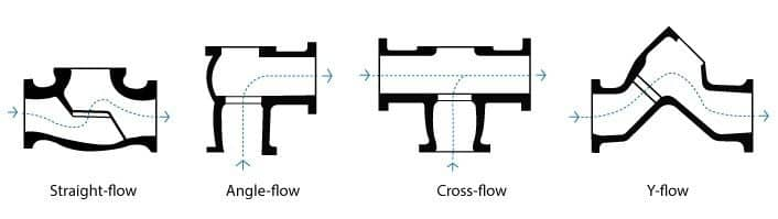 Straight, angle, cross and Y-Flow Globe Valves
