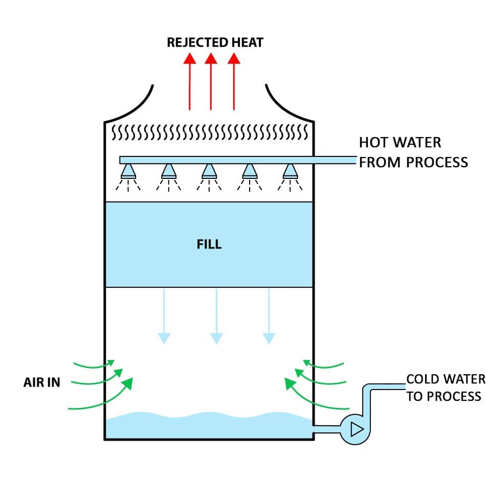 Counter Flow Cooling Tower Process Diagram