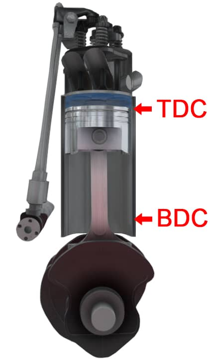Four Stroke Engine With TDC and BDC Indicated