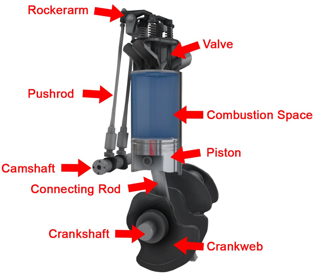 Four Stroke Engine Components