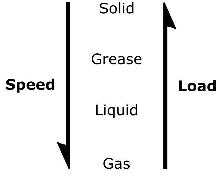 Lubricant Applications
