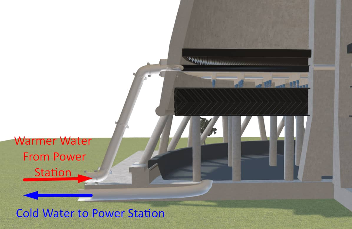 Natural Draft Cooling Tower Water System