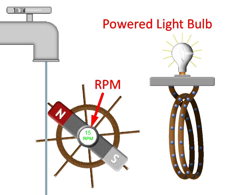 Basic AC Power Generation Example