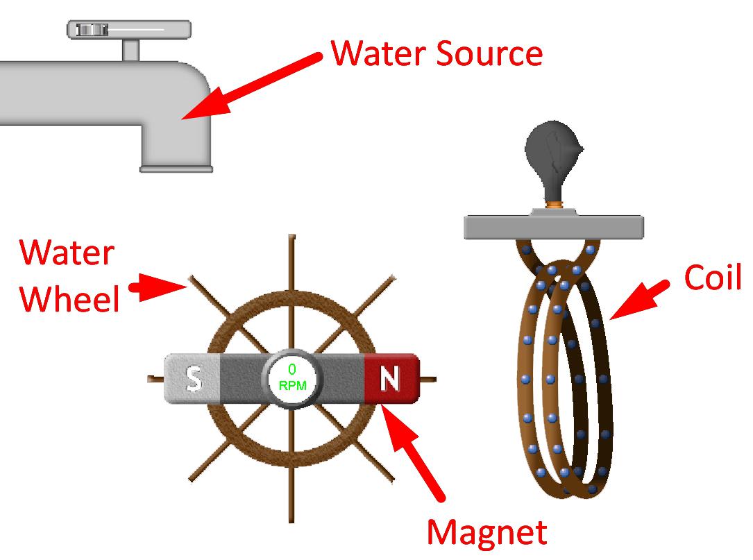 Basic AC Power Generation Setup