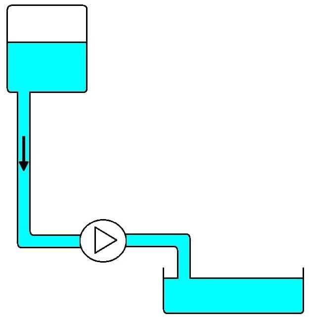 Pump Installed Below Liquid Being Pumped
