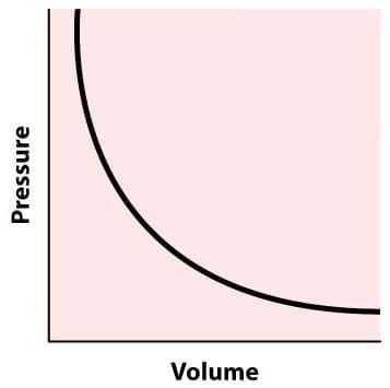 Pressure and Volume Graph