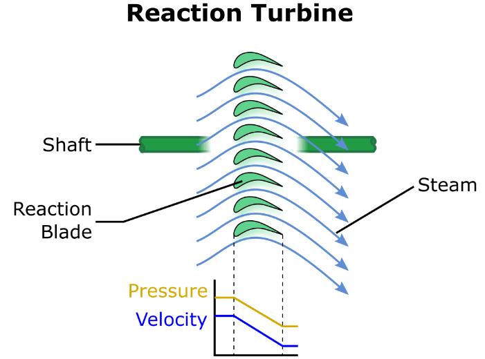 reaction blade