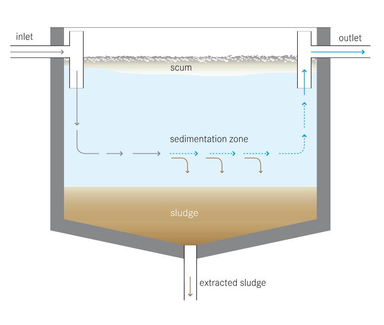 Settling Tank Cross Section