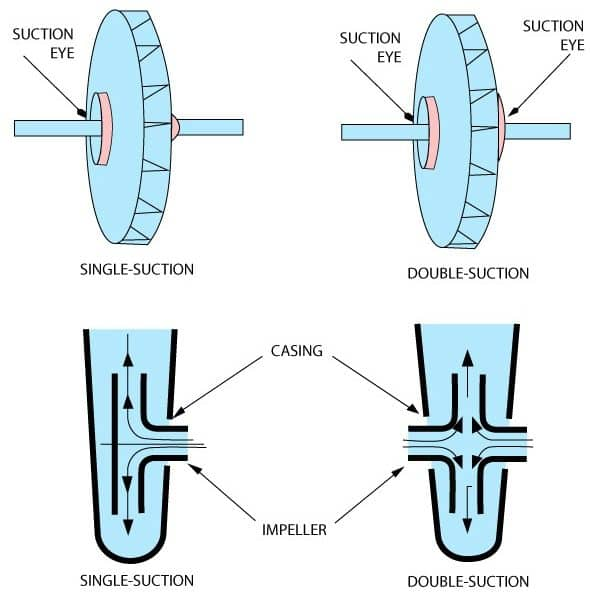 Single and Double Suction