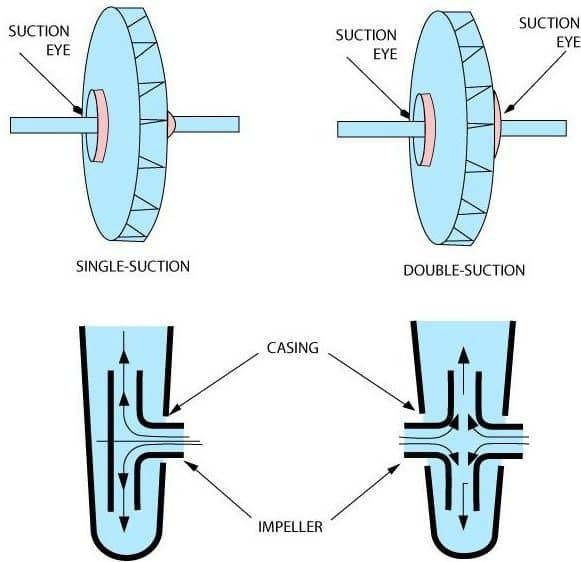 Single and Double Inlet Impellers
