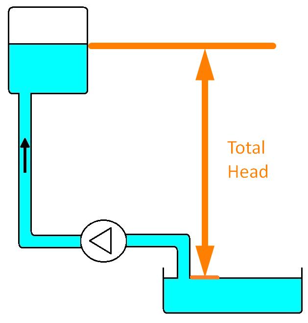 Total Pressure Head (static head)