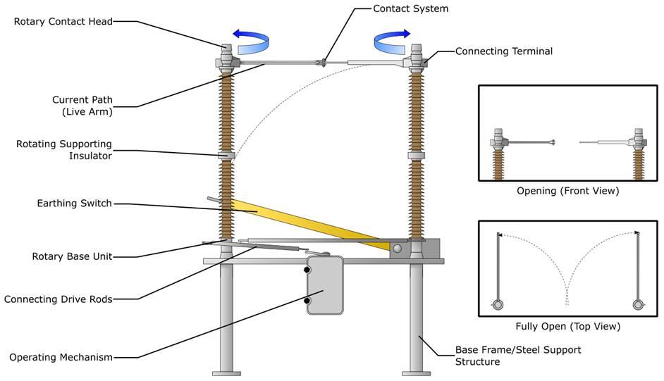 Centre Break Disconnector Components